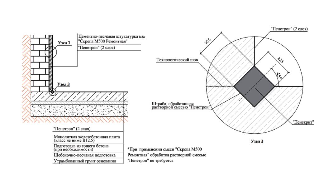 как сделать гидроизоляцию кирпича